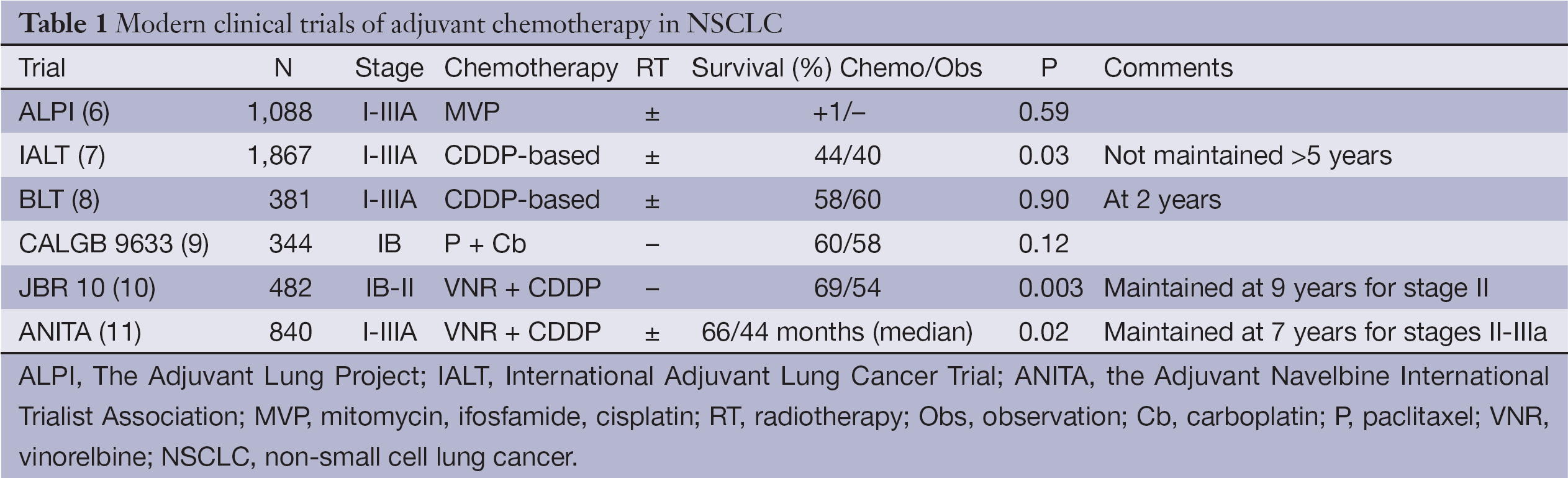 Adjuvant chemotherapy in non-small cell lung cancer: state